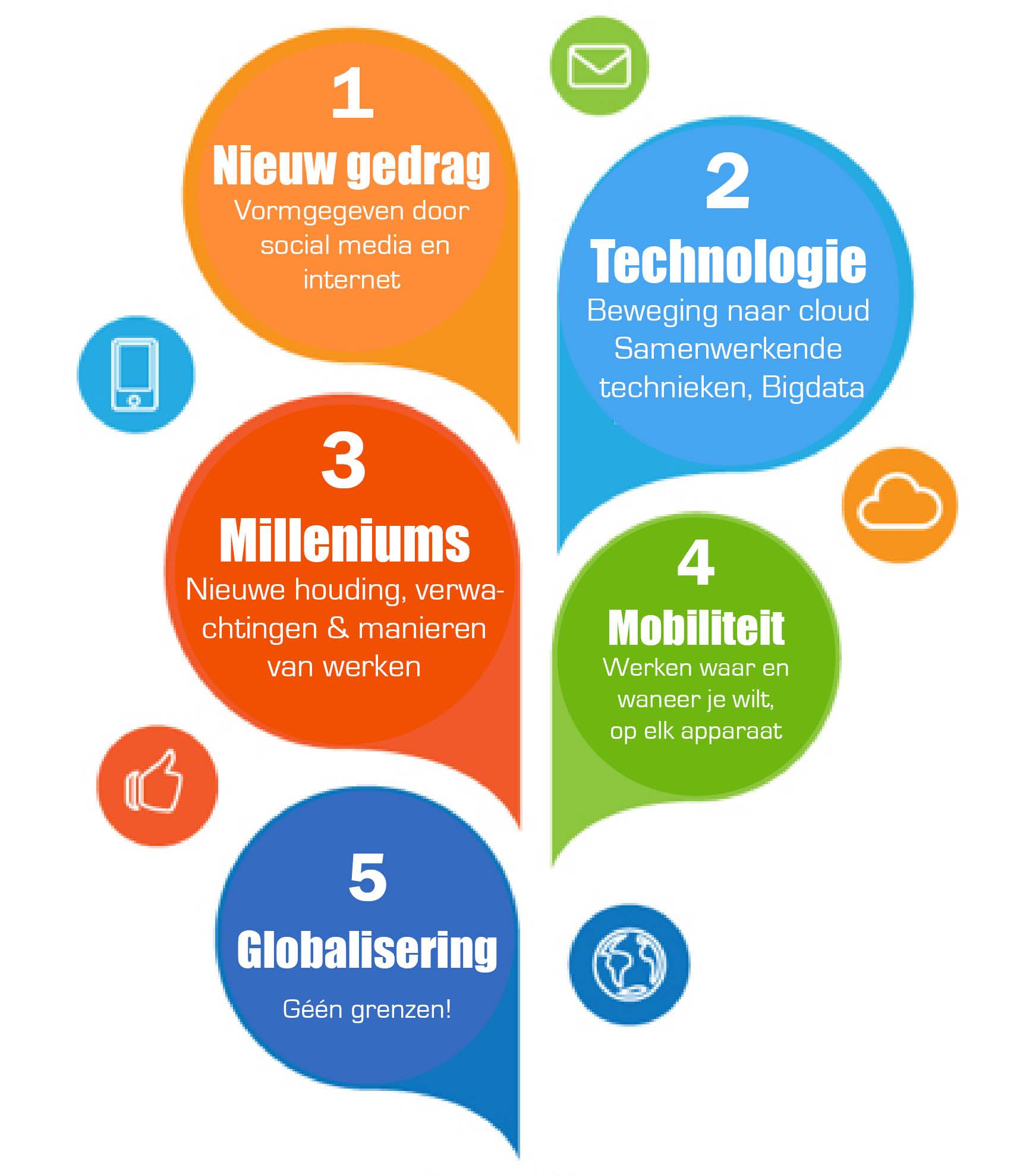 5-werk-trends
